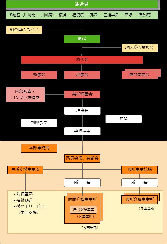 神奈川高齢者生活協同組合組織図